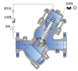 YQ98004过滤活塞式缓闭止回阀 原理图